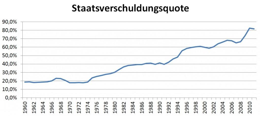 Staatsverschuldungsquote der BRD seit 1960